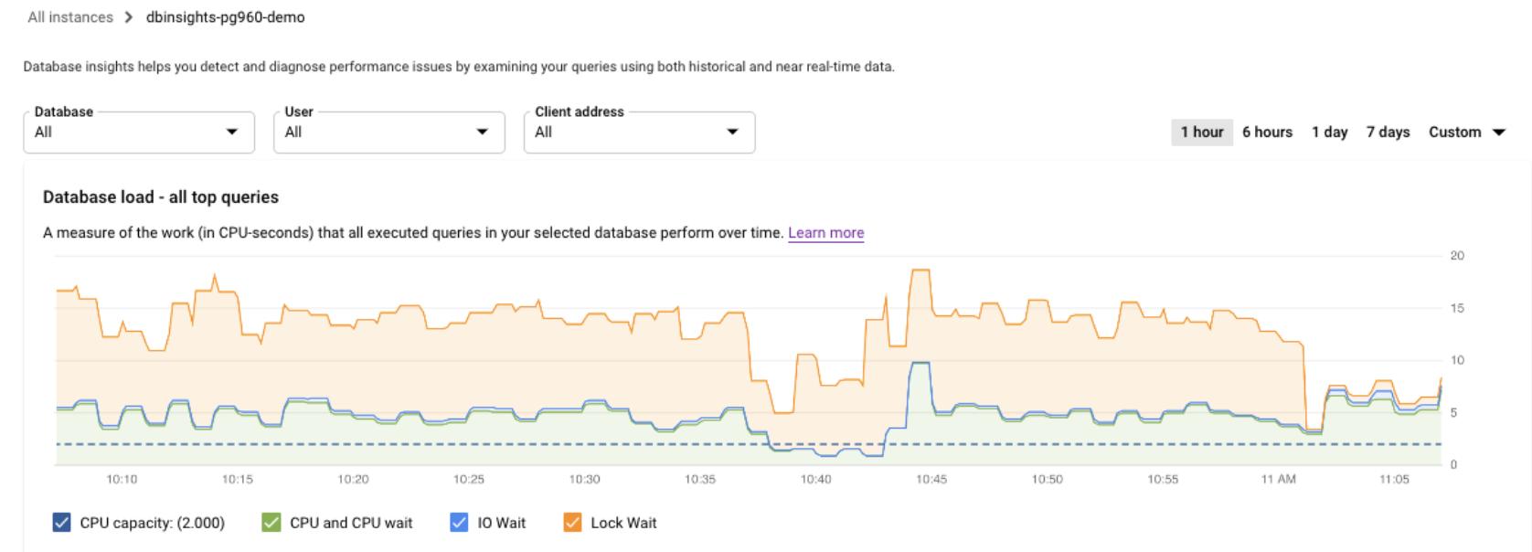 CPU 容量、CPU と CPU 待機、IO 待機、ロック待機の負荷によるデータベース負荷のグラフを示します。