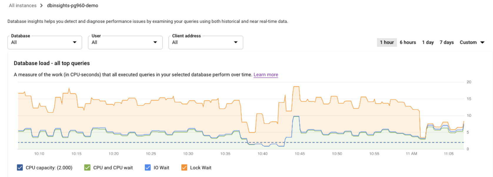 Shows the database load graph with a load for CPU capacity, CPU and          CPU wait, IO Wait, and Lock Wait.