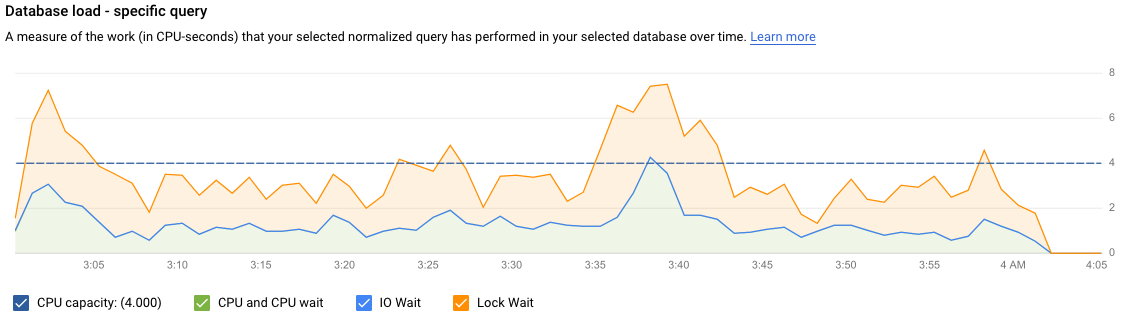 Shows the database load graph with a load for a specific query, with          filters selected for CPU capacity, CPU and CPU wait, IO Wait, and Lock          Wait.