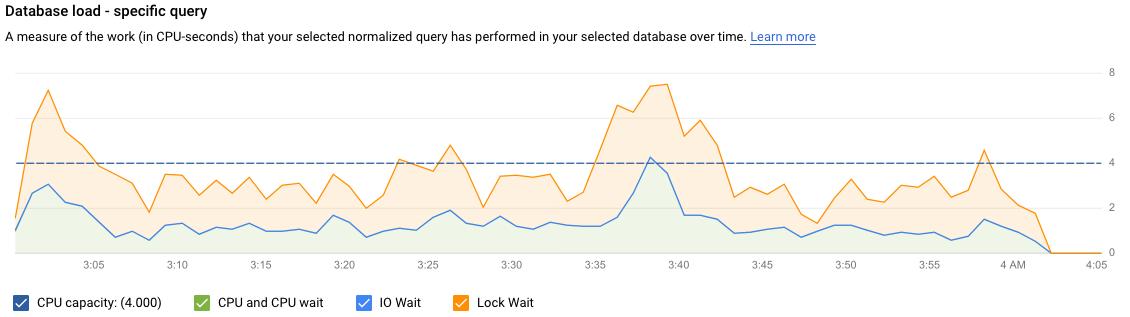 CPU 容量、CPU と CPU 待機、IO 待機、ロック待機のフィルタを選択した、特定のクエリの負荷によるデータベース負荷のグラフを示します。