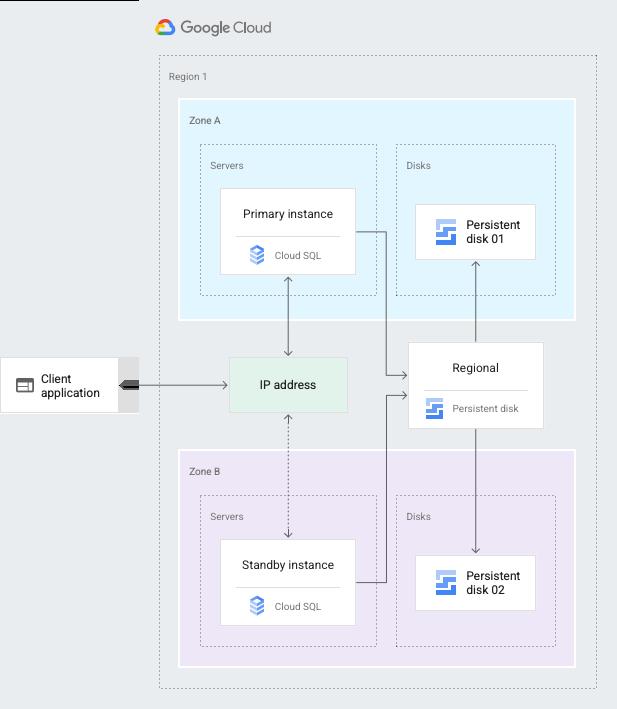 Schéma de présentation de la configuration de la haute disponibilité de CloudSQL. Décrit dans le texte ci-dessous.