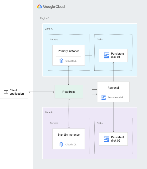 Cloud SQL 高可用性配置概览图。如下文所述。