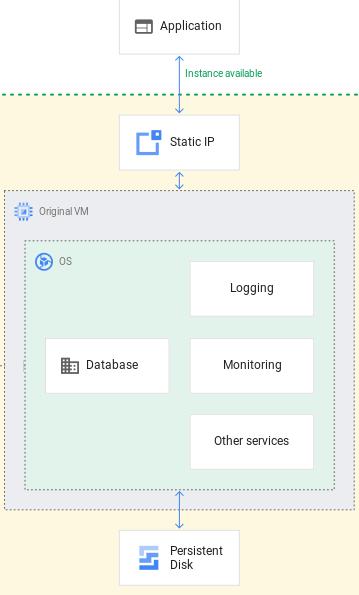 Descripción general de la instancia de CloudSQL