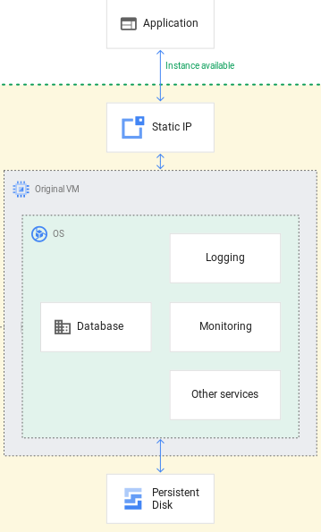 Visão geral da instância do Cloud SQL