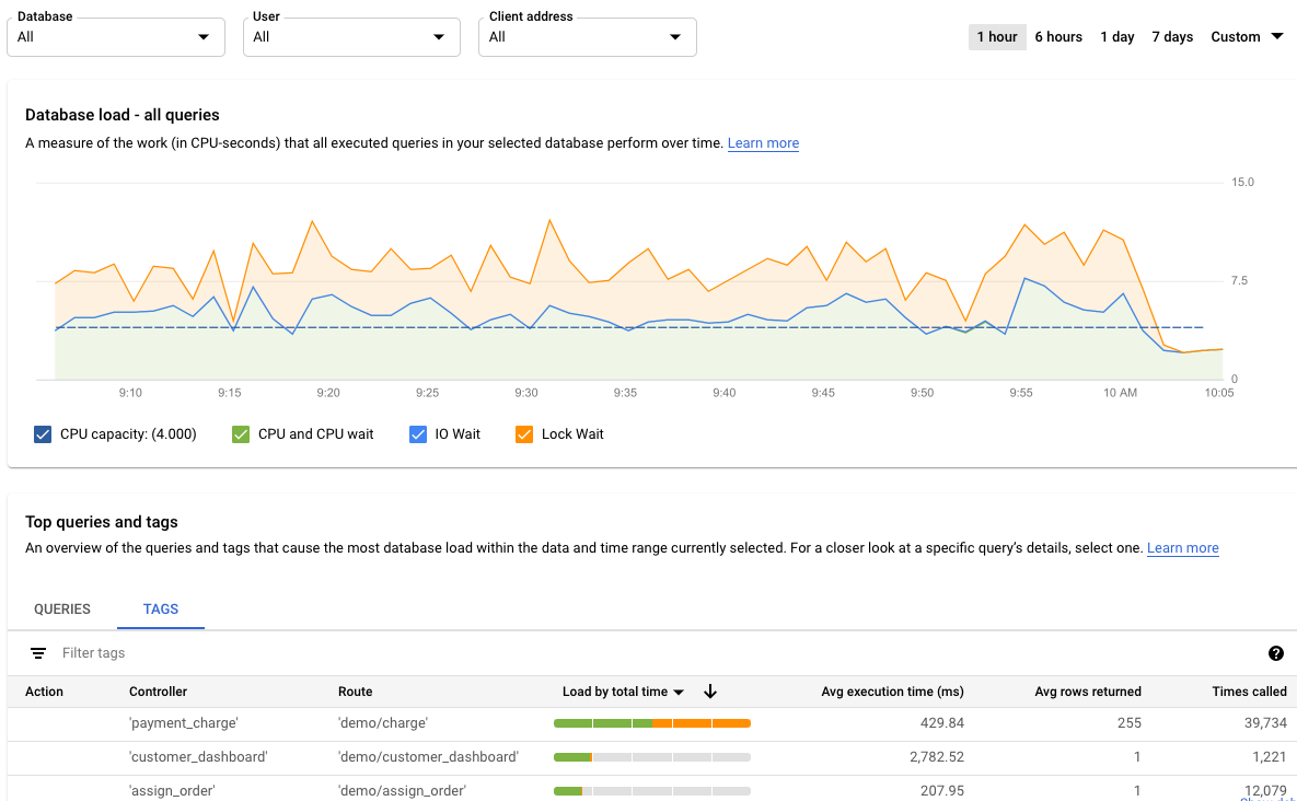 Figure 7 shows the Query Insights dashboard, with load for tags.          Below the graph is a list of tags.