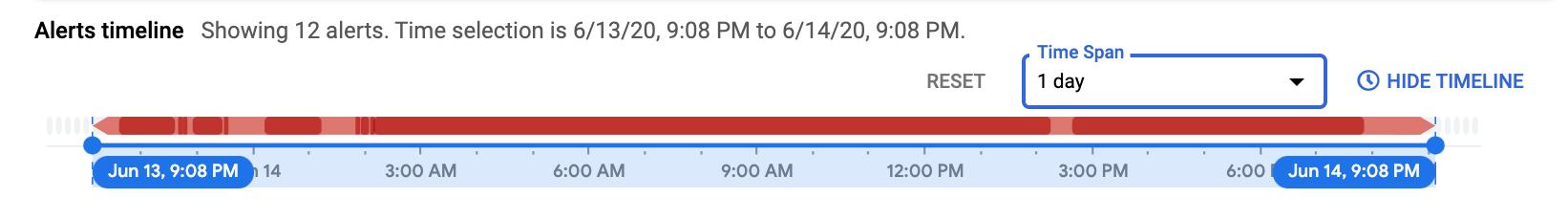 En **Cronograma de alertas**, se muestran alertas recientes basadas en SLO.