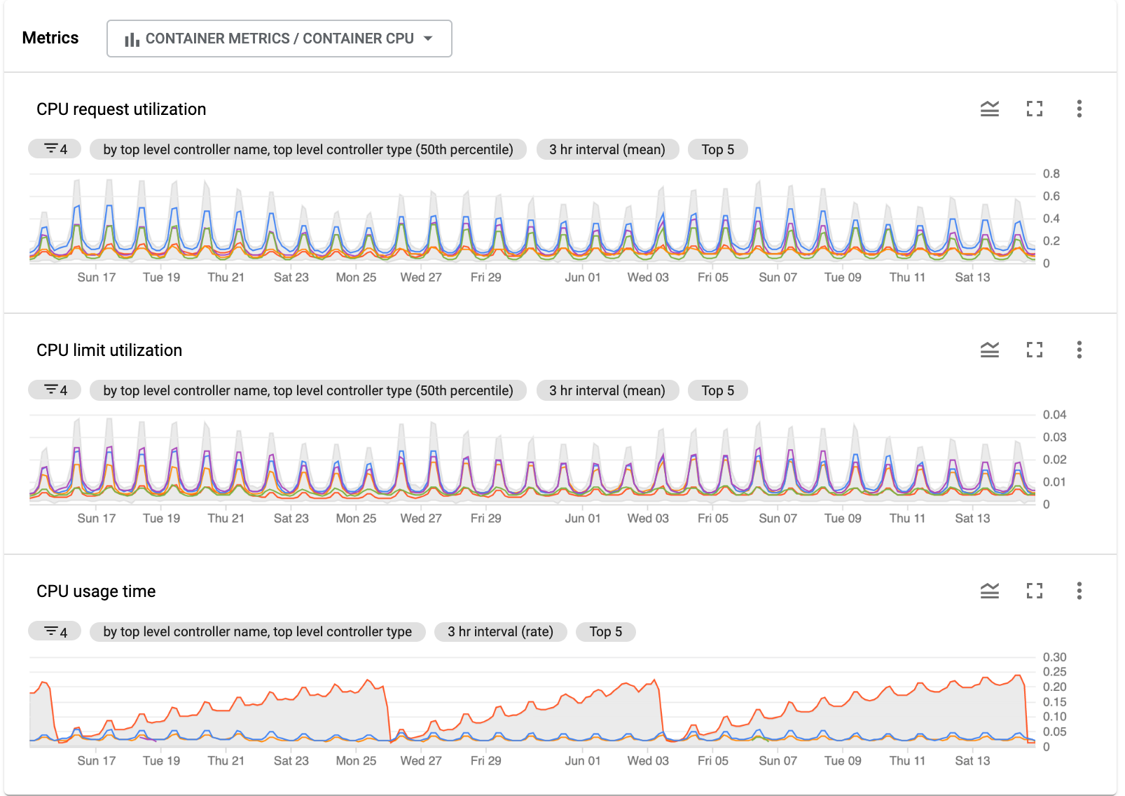 **Metrics** shows charts for selected service metrics.