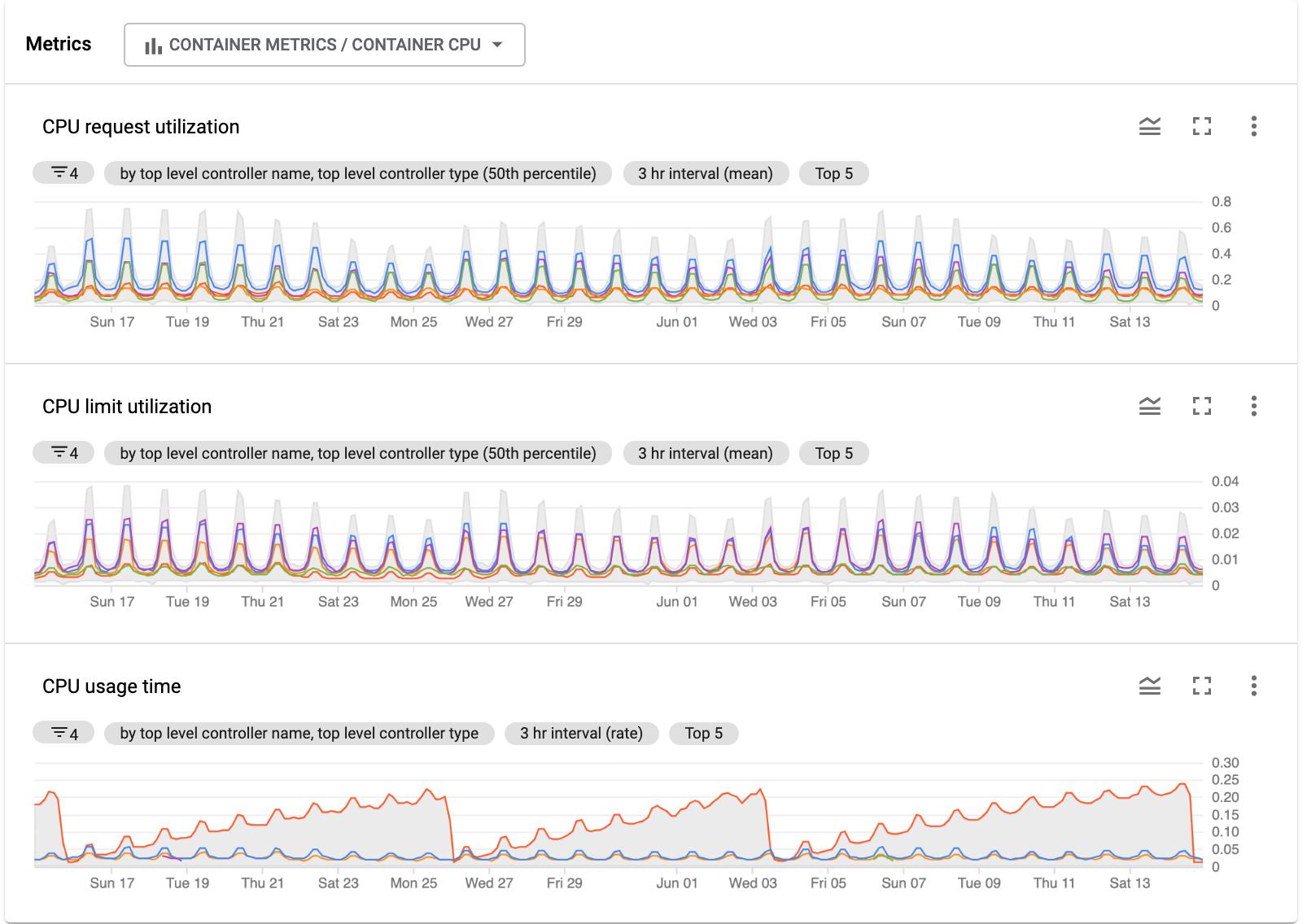 En **Métricas**, se muestran los gráficos de las métricas de servicio seleccionadas.