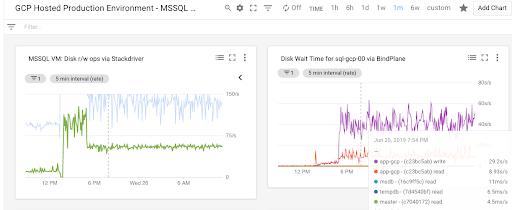 Dashboards of MS SQL Server VMs.