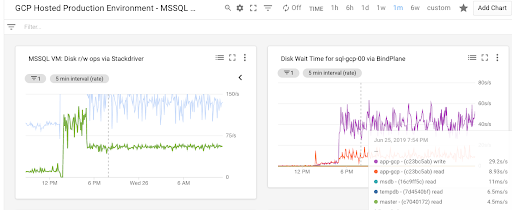 MS SQL Server 虚拟机的信息中心。