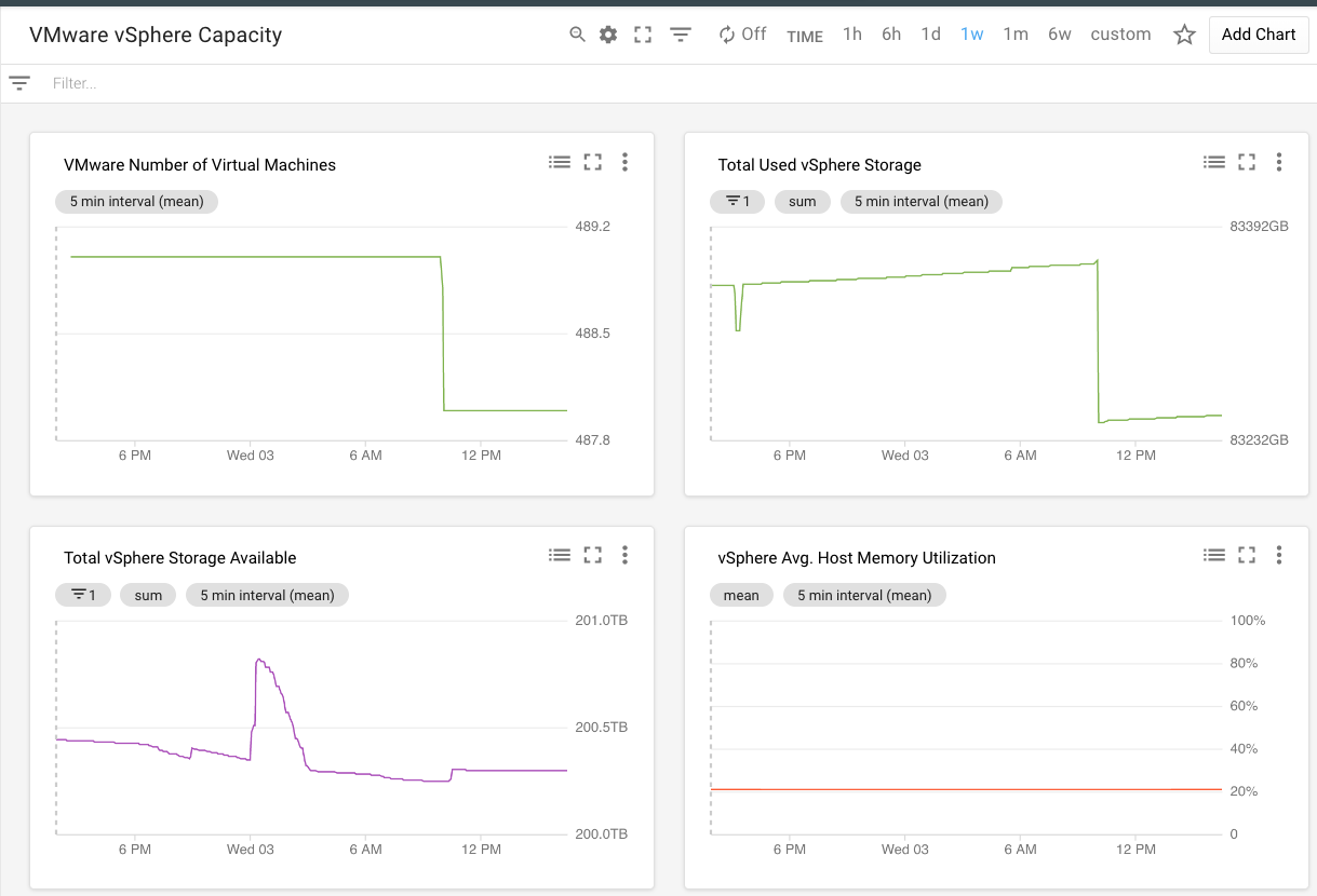 Dashboards of vSphere utilization metrics.