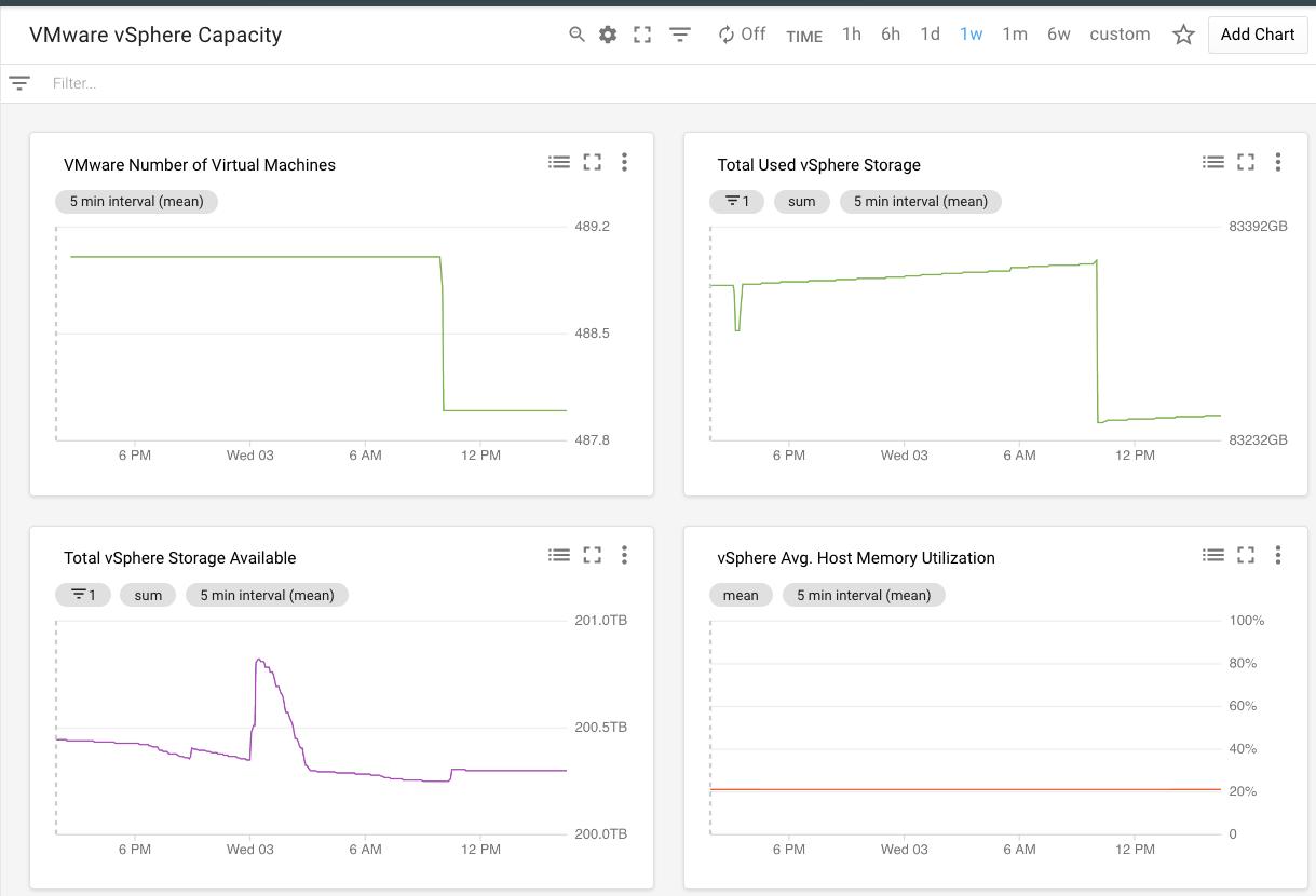 Dashboards of vSphere utilization metrics.