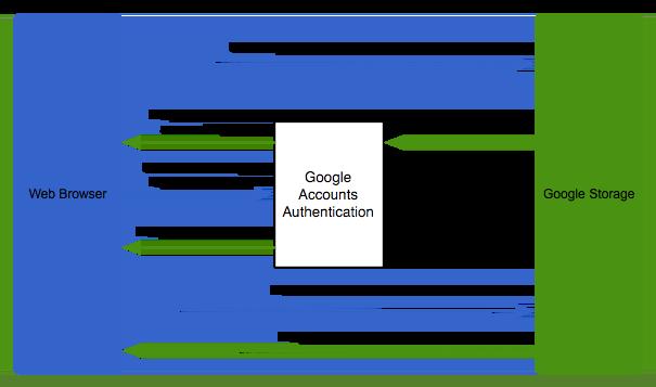 Diagrama que muestra la autenticación de cookies