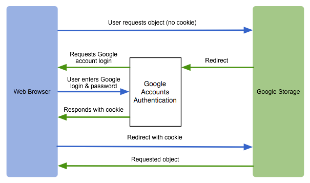 显示了 Cookie 身份验证过程的图表