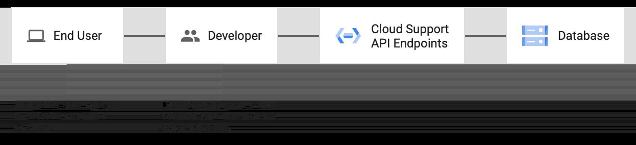 Integra tu solución en los extremos de la API de Cloud Support para que se expongan en tu solución o cliente.