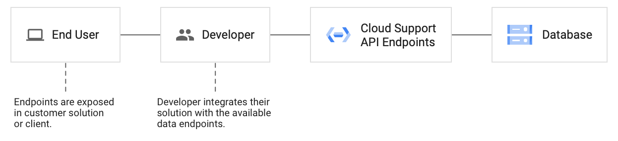 Integrate your solution with Cloud Support API endpoints, so that they are exposed in your solution or client.