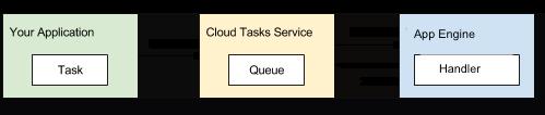 App Engine-based queues