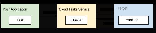 Files d'attente basées sur HTTP