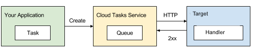 HTTP-based queues