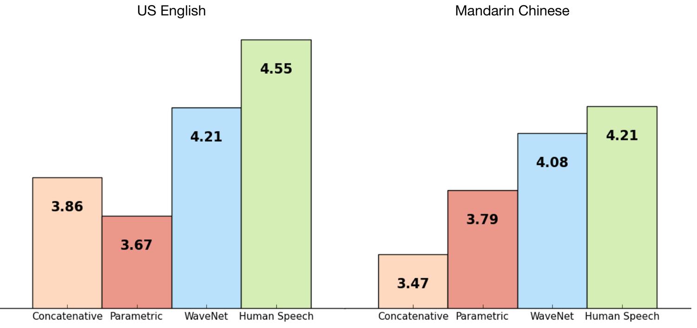 Gráfico que mostra que o WaveNet tem maior preferência por falantes nativos