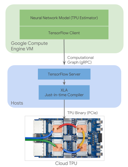 System Architecture | Cloud TPU | Google Cloud
