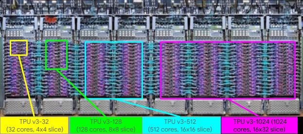 System Architecture | Cloud TPU | Google Cloud