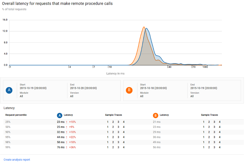 Stackdriver Trace 分析レポート