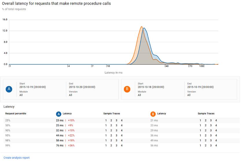 Relatório de análise do Stackdriver Trace