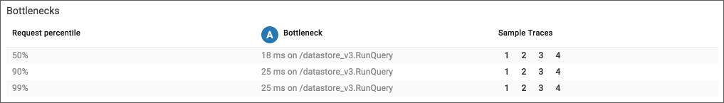 Stackdriver Trace request bottlenecks pane.