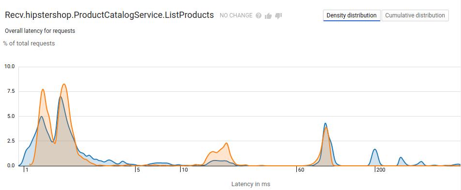 ヒストグラムとして表示されるレイテンシを含む Cloud Trace 比較レポート。