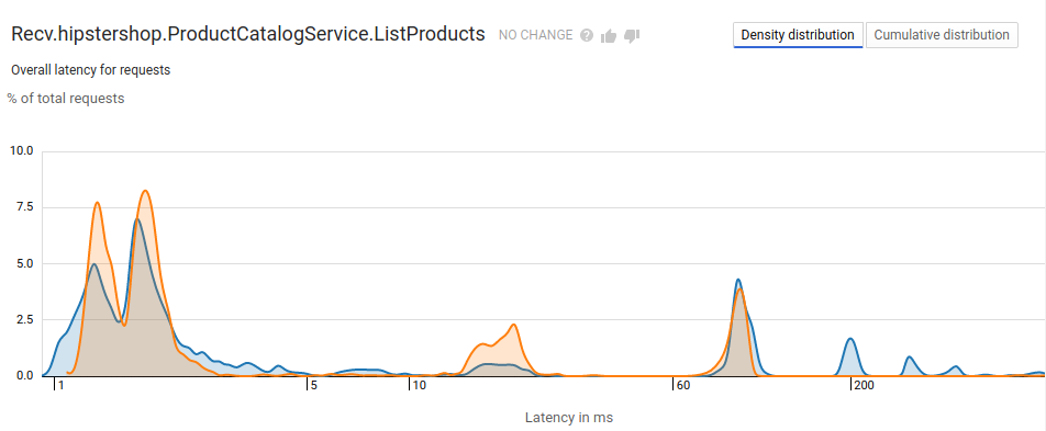 Cloud Trace comparison report with latency displayed as a histogram.