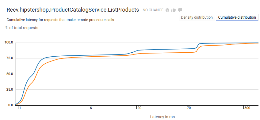 Cloud Trace report with latency displayed as a cumulative distribution.