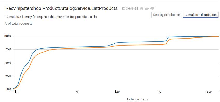Relatório do Cloud Trace com latência exibida como uma distribuição cumulativa.