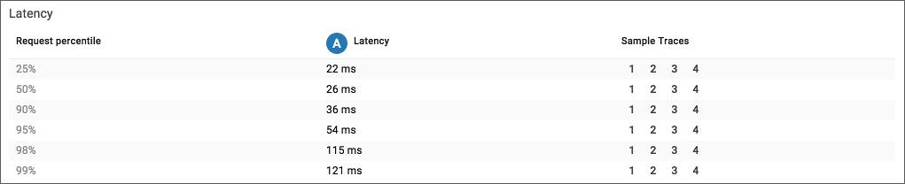 Panel de latencia de Cloud Trace.