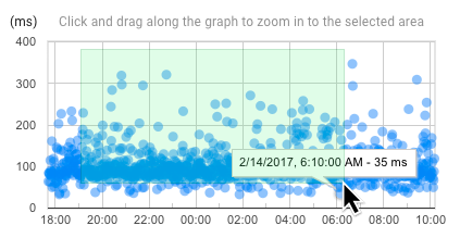 Selecting a custom time range in the trace graph.