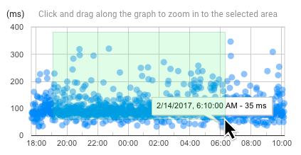 Sélectionner une période personnalisée dans le graphique des traces