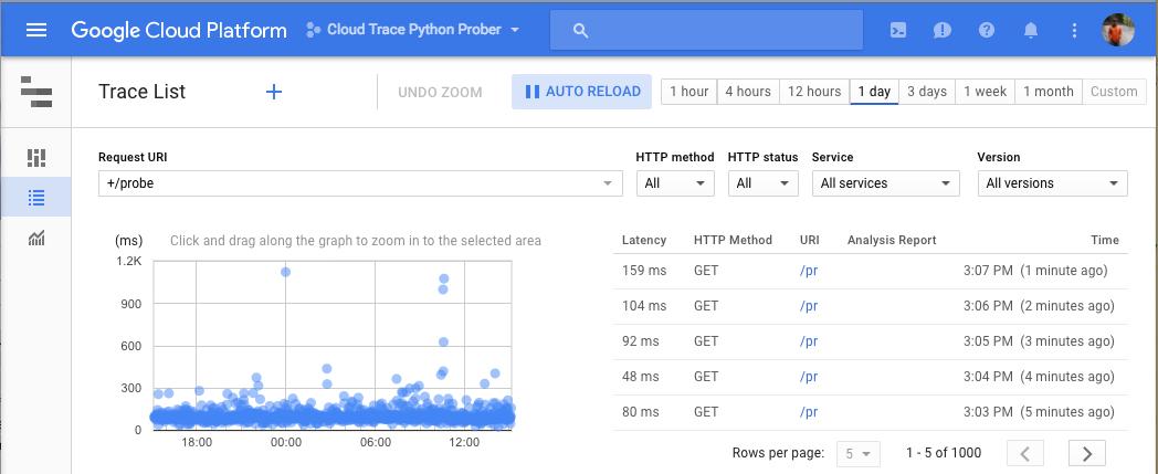 Cloud Trace 跟踪记录列表窗格。