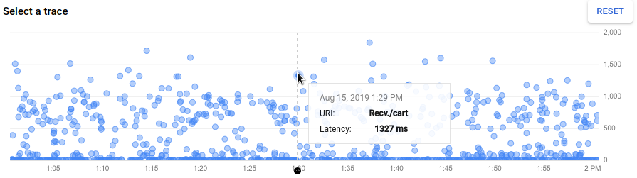 Showing a trace tooltip that displays latency information.