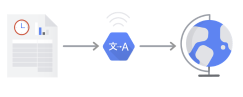 Erste Schritte Mit Automl Translation Automl Translation