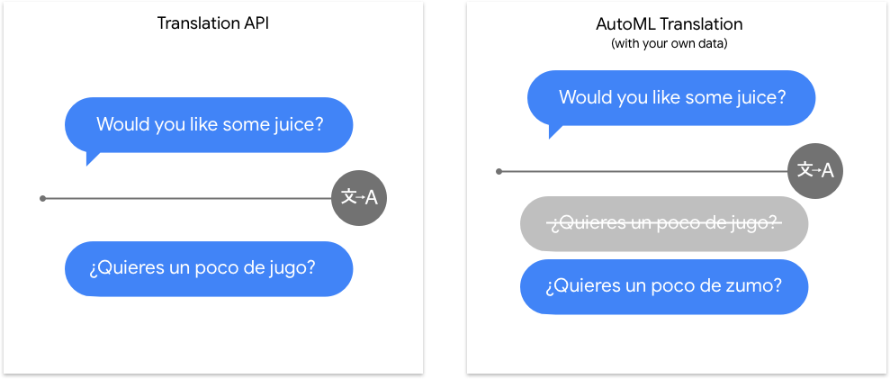 Compare Translation API to AutoML Translation