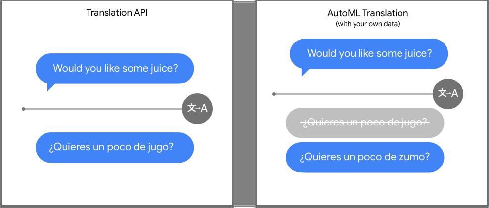 Comparação da API Translation com o AutoML Translation