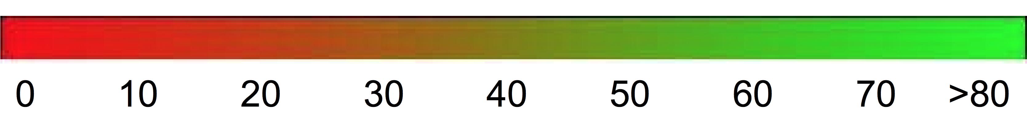 Interpretabilidade geral da escala