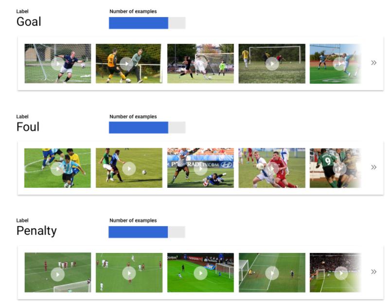 distribute videos equally