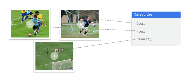 goal, foul, penalty kick actions