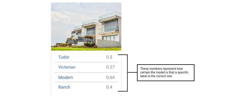 model output