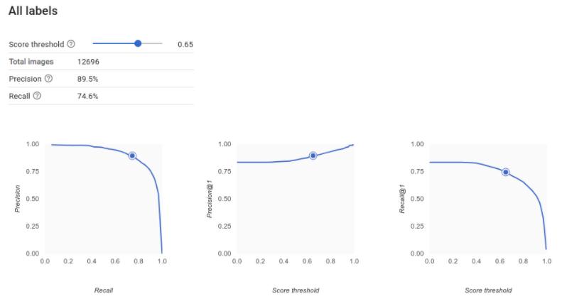 precision recall curves
