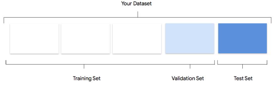 training validation test sets