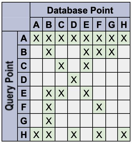 Gráfico que muestra los puntos de consulta y base de datos