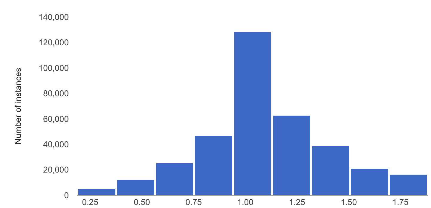A histogram showing an example feature distribution