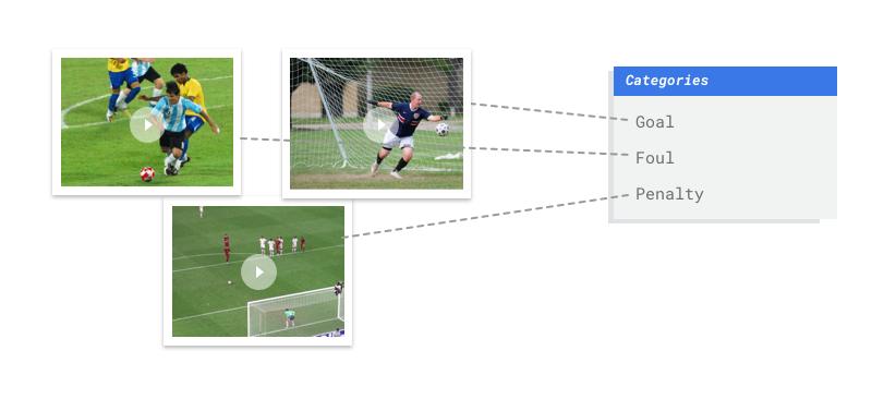 Beispielbilder für kategorisierte Fußballaktionen